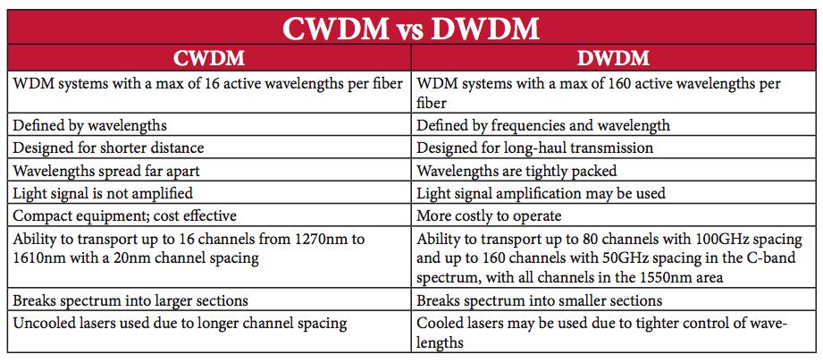 CWDM (Coarse Wavelength Division Multiplexing) and DWDM (Dense Wavelength Division Multiplexing)