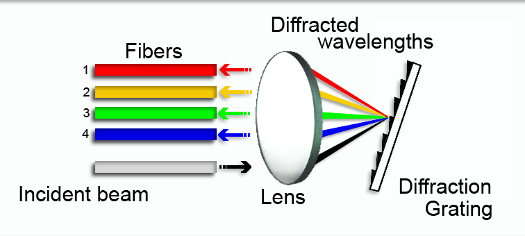 Diffraction Grating Filters