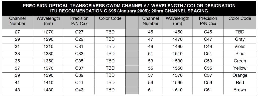 Precision Transceiver Channels